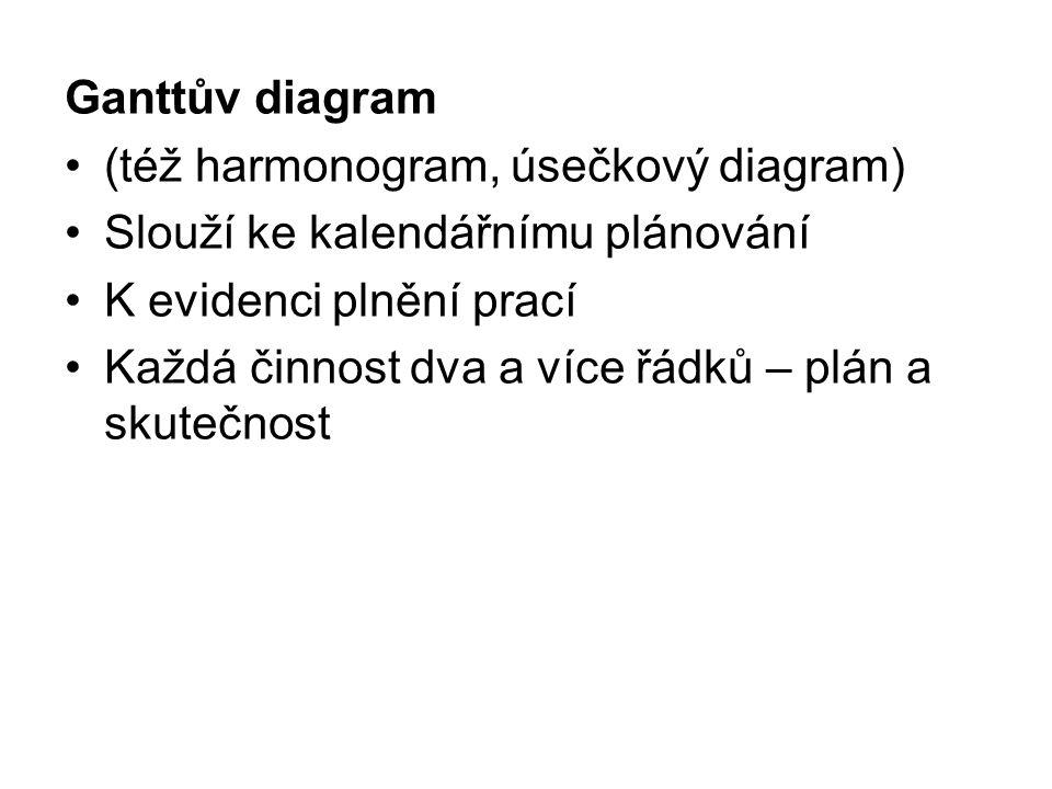 Ganttův diagram (též harmonogram, úsečkový diagram) Slouží ke kalendářnímu plánování. K evidenci plnění prací.
