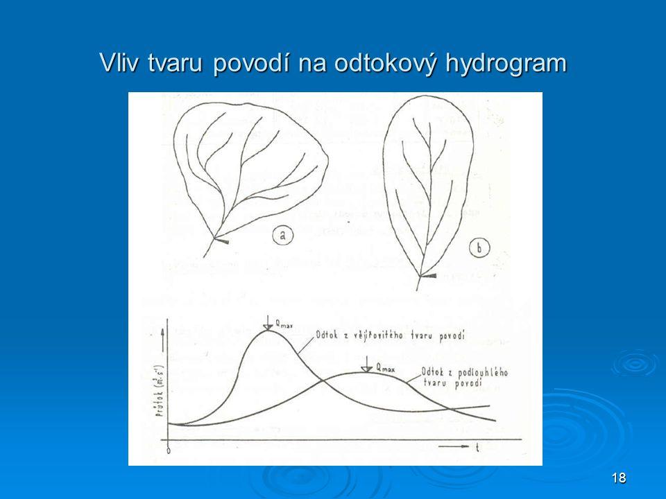 Vliv tvaru povodí na odtokový hydrogram