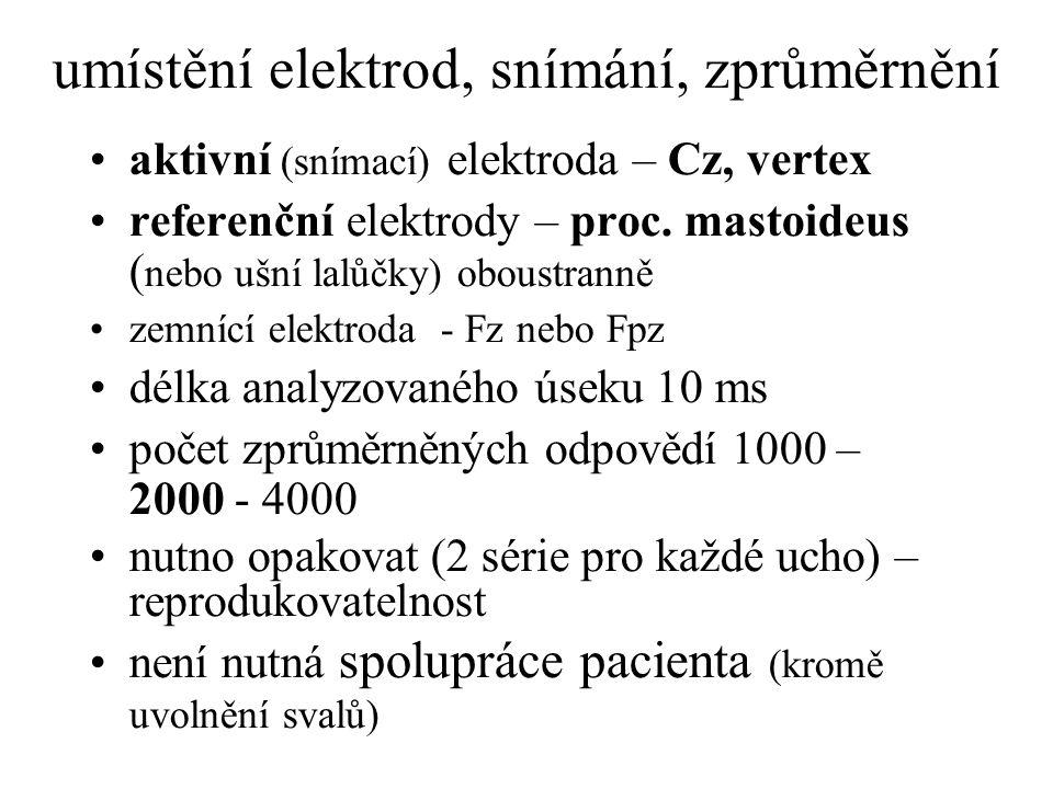 umístění elektrod, snímání, zprůměrnění