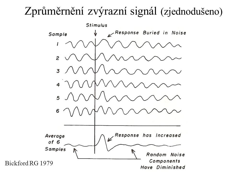 Zprůměrnění zvýrazní signál (zjednodušeno)