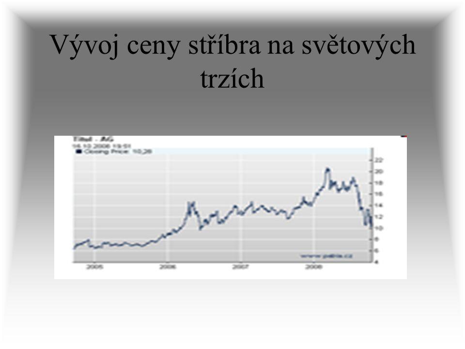 Vývoj ceny stříbra na světových trzích