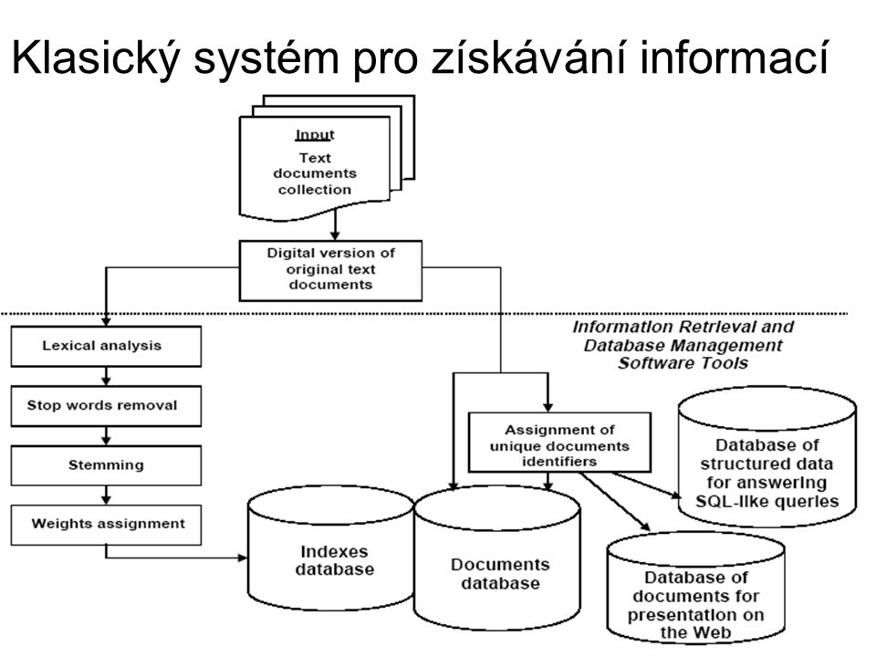 Klasický systém pro získávání informací