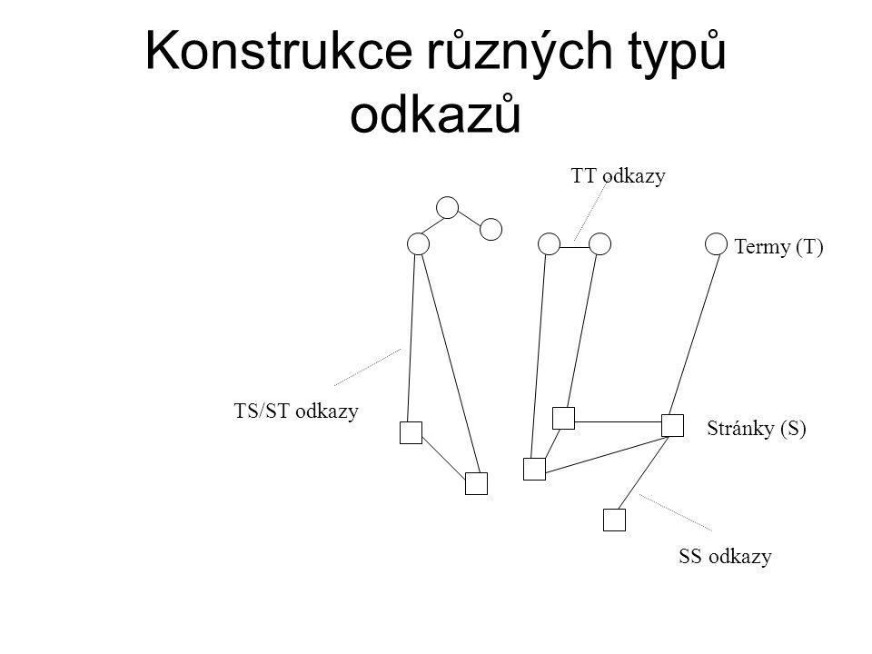 Konstrukce různých typů odkazů