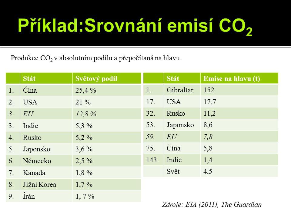 Příklad:Srovnání emisí CO2