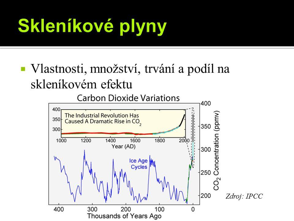 Skleníkové plyny Vlastnosti, množství, trvání a podíl na skleníkovém efektu Zdroj: IPCC
