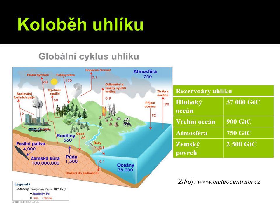 Koloběh uhlíku Rezervoáry uhlíku Hluboký oceán 37 000 GtC Vrchní oceán