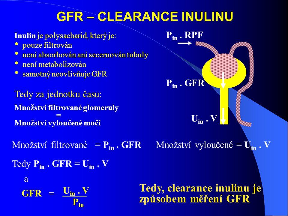 GFR – CLEARANCE INULINU
