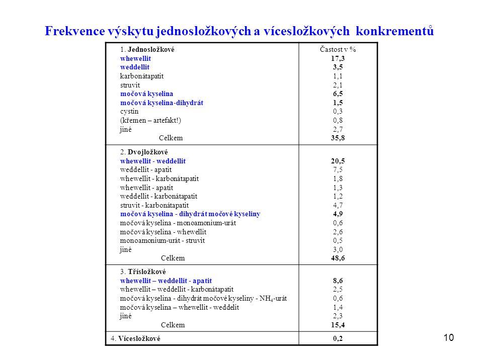 Frekvence výskytu jednosložkových a vícesložkových konkrementů