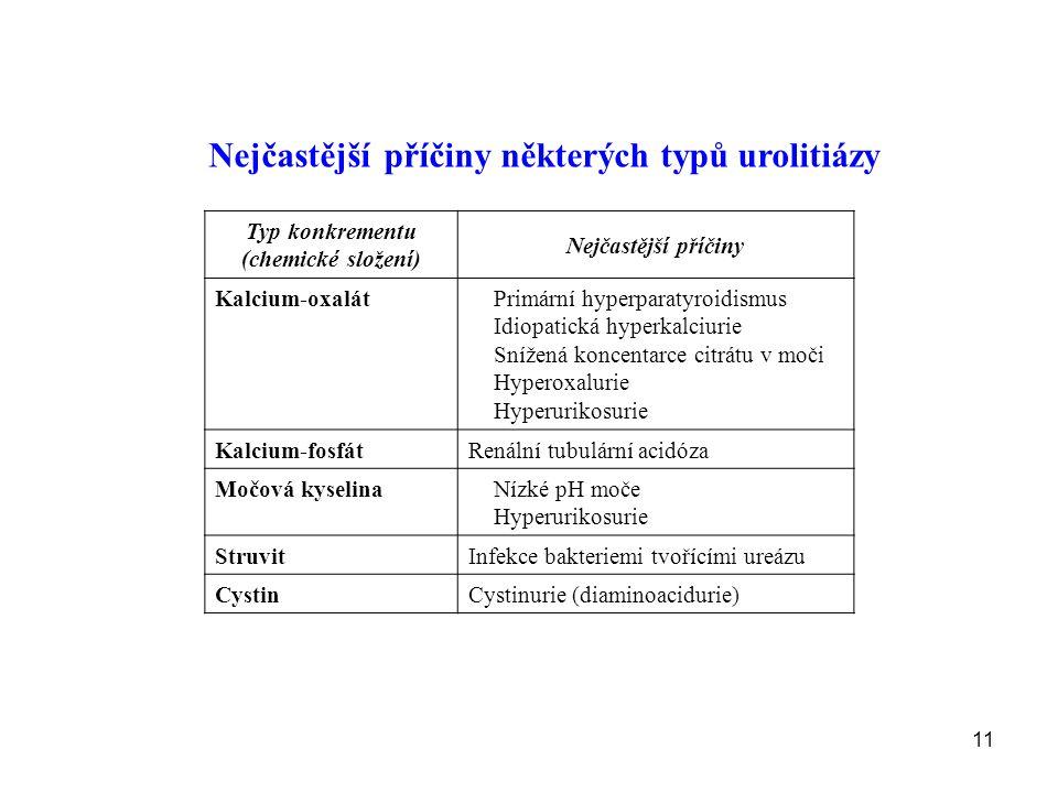 Typ konkrementu (chemické složení) Nejčastější příčiny