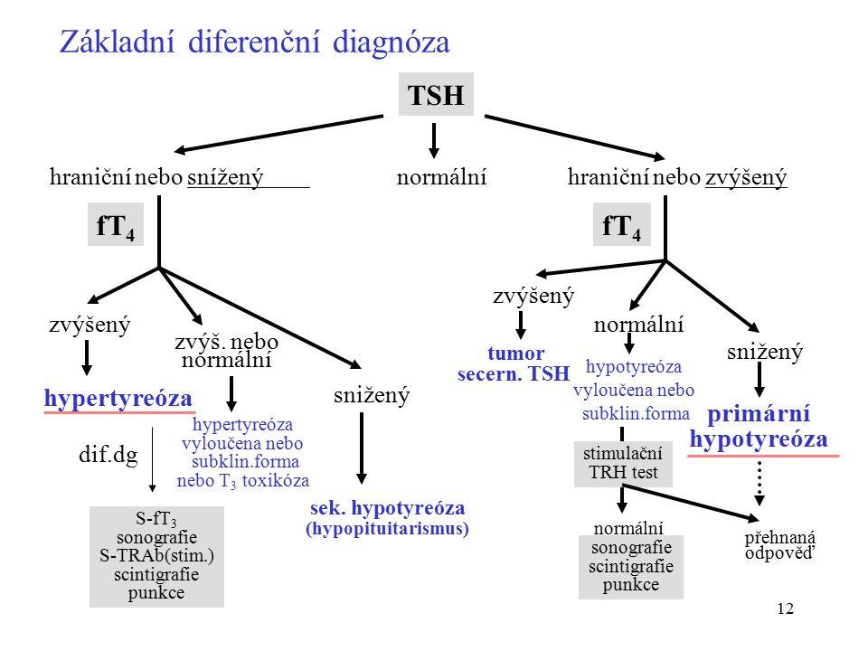 Základní diferenční diagnóza
