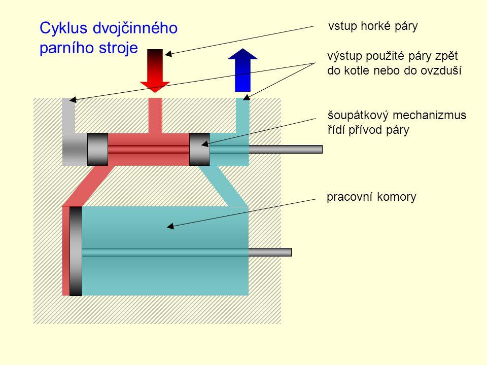 Cyklus dvojčinného parního stroje