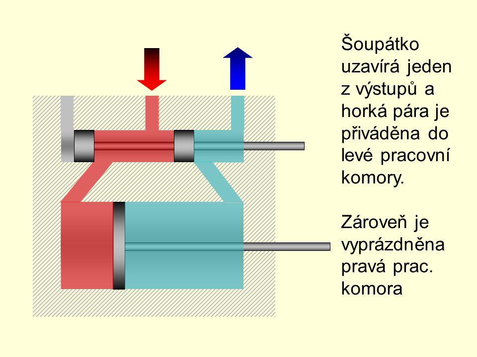 Šoupátko uzavírá jeden z výstupů a horká pára je přiváděna do levé pracovní komory.