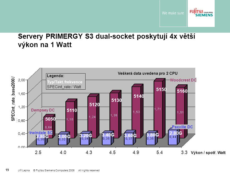 Servery PRIMERGY S3 dual-socket poskytují 4x větší výkon na 1 Watt