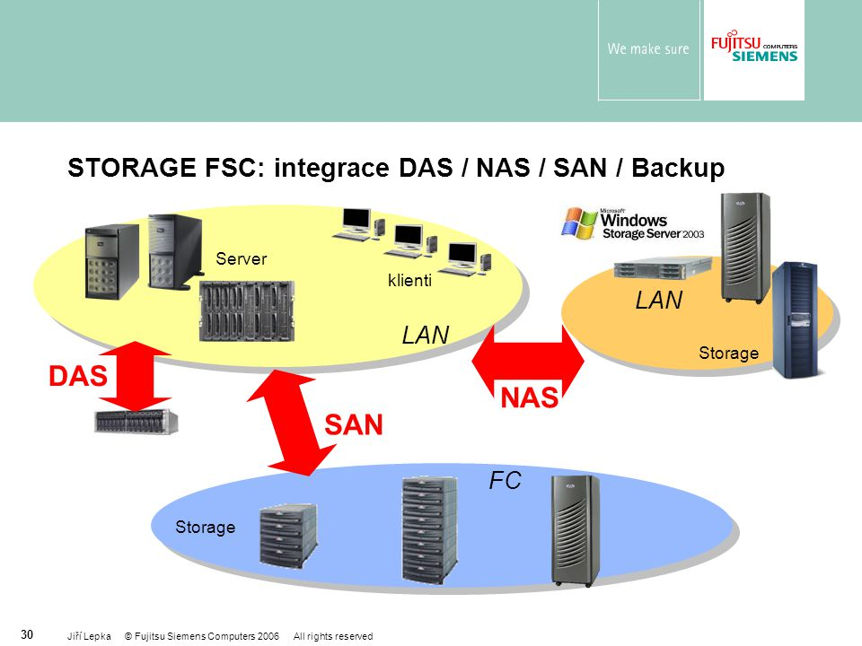 STORAGE FSC: integrace DAS / NAS / SAN / Backup