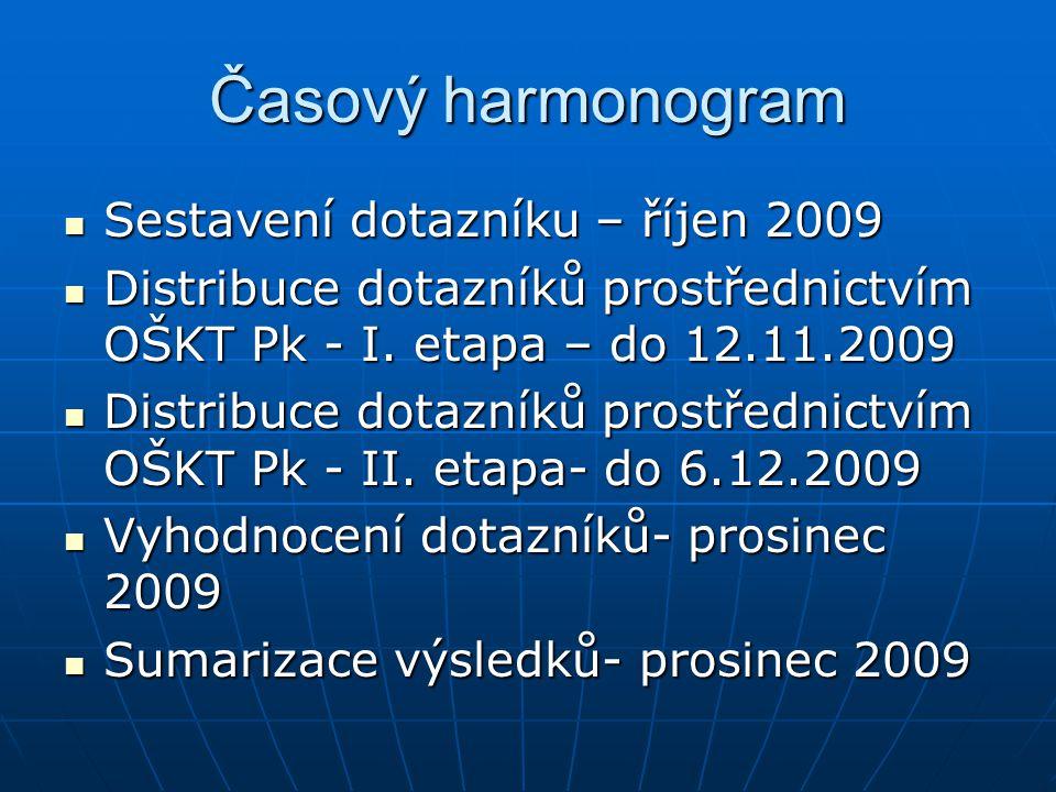 Časový harmonogram Sestavení dotazníku – říjen 2009