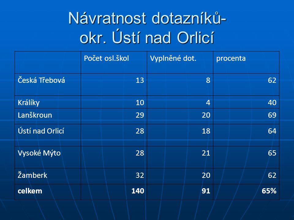 Návratnost dotazníků- okr. Ústí nad Orlicí
