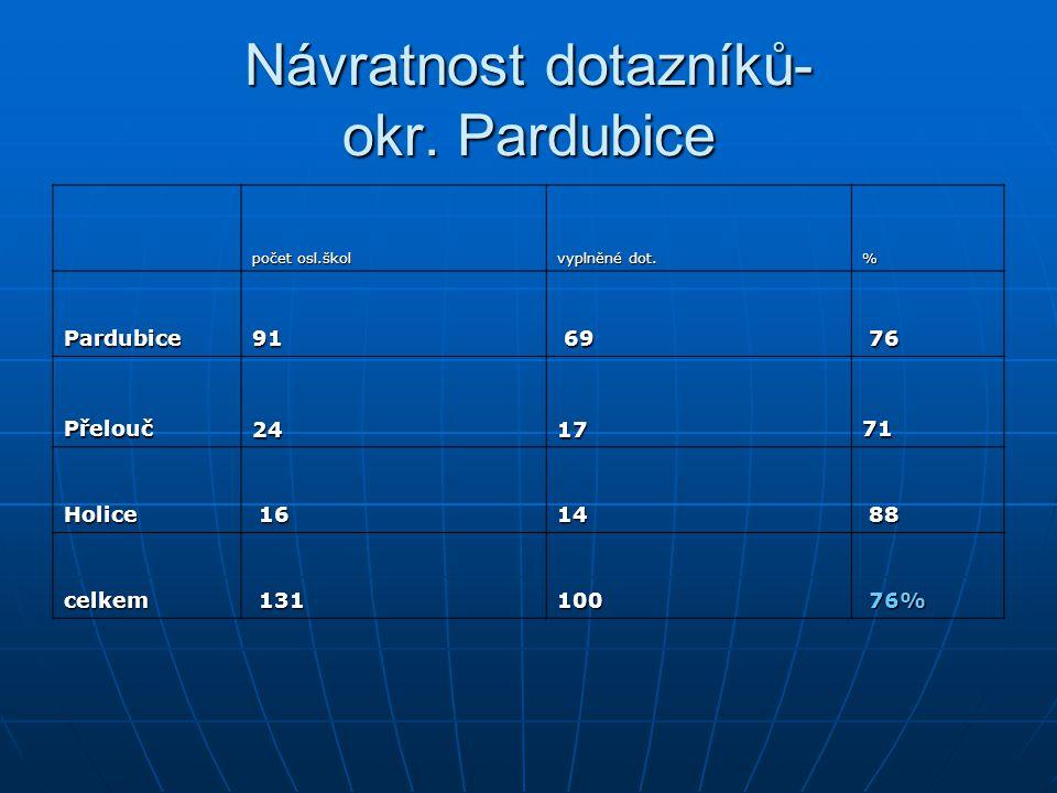 Návratnost dotazníků- okr. Pardubice
