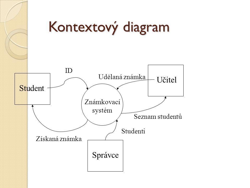 Kontextový diagram Učitel Student Správce ID Udělaná známka
