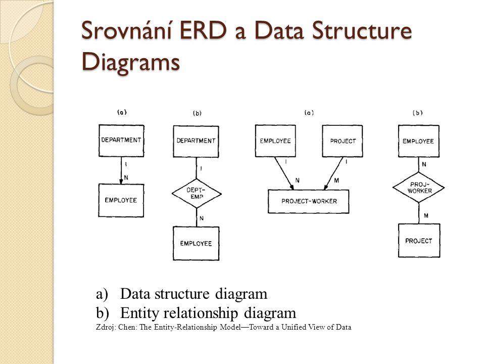 Srovnání ERD a Data Structure Diagrams
