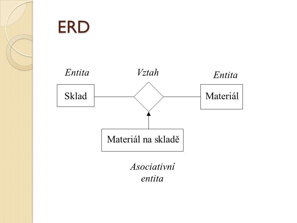 ERD Entita Vztah Entita Sklad Materiál Materiál na skladě