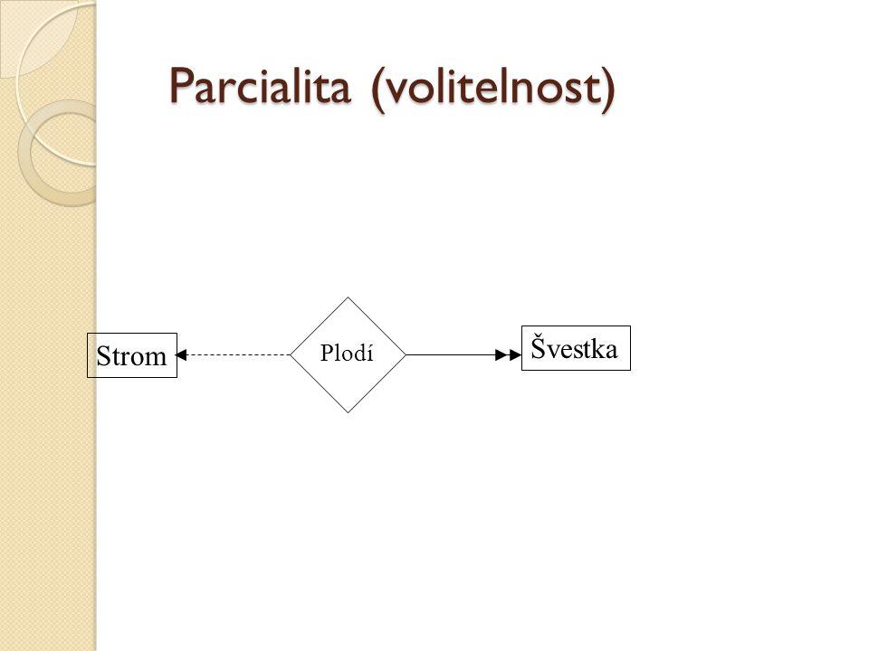Parcialita (volitelnost)