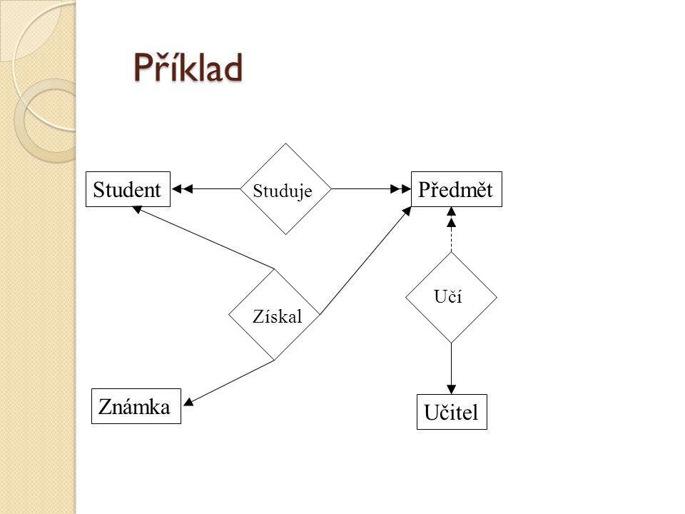 Příklad Studuje Student Předmět Získal Učí Známka Učitel