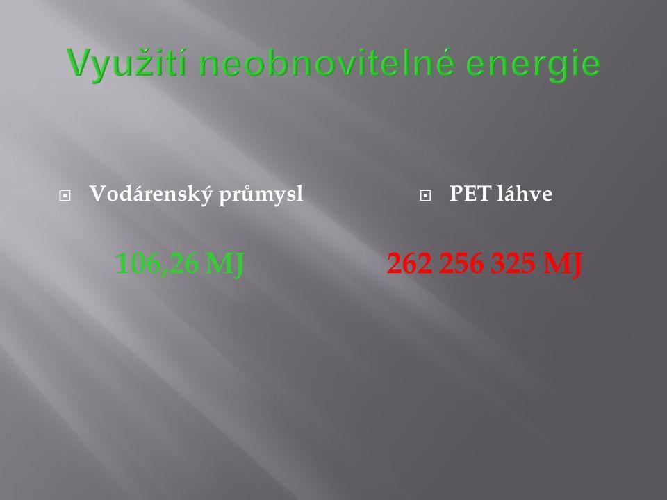 Využití neobnovitelné energie