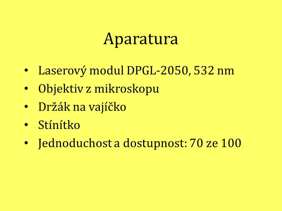 Aparatura Laserový modul DPGL-2050, 532 nm Objektiv z mikroskopu