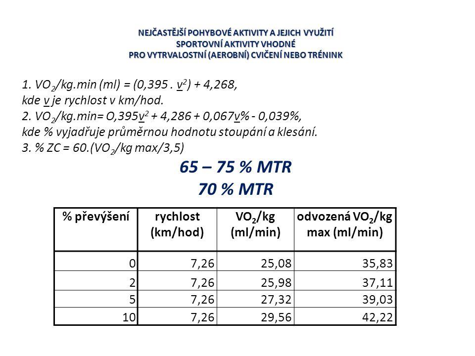 65 – 75 % MTR 70 % MTR 1. VO2/kg.min (ml) = (0,395 . v2) + 4,268,