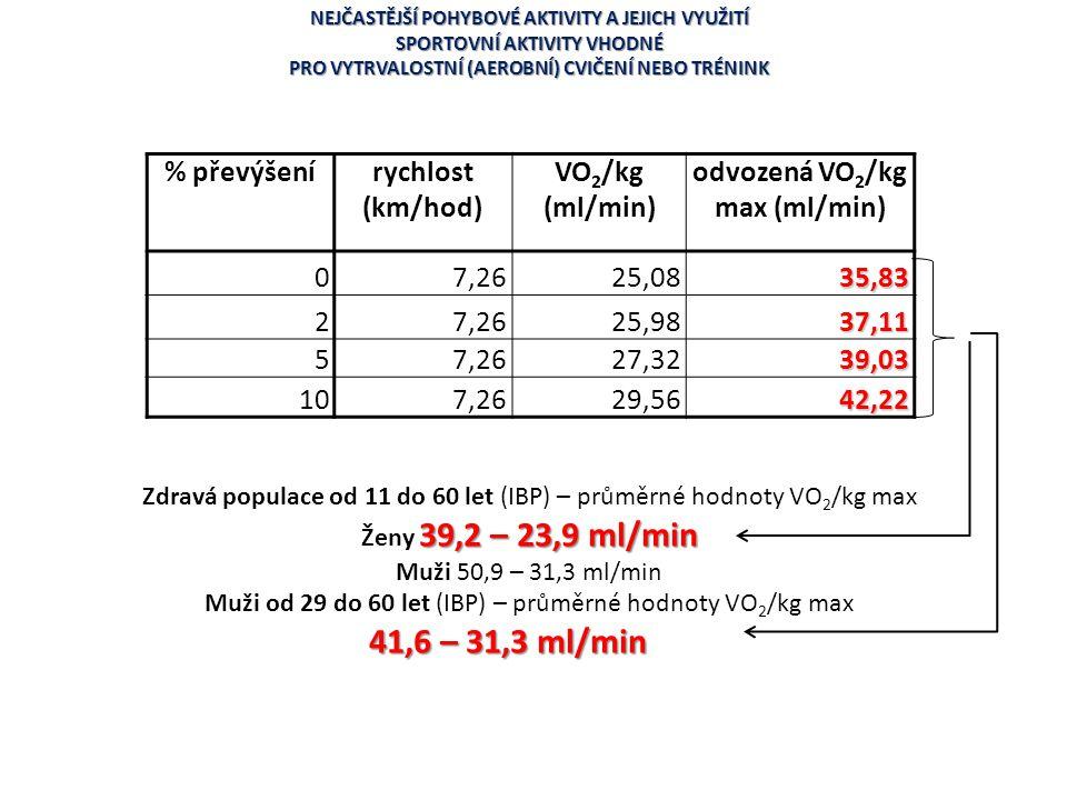 41,6 – 31,3 ml/min % převýšení rychlost (km/hod) VO2/kg (ml/min)