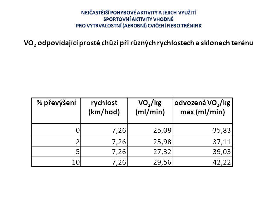 odvozená VO2/kg max (ml/min) 7,26 25,08 35,83 2 25,98 37,11 5 27,32