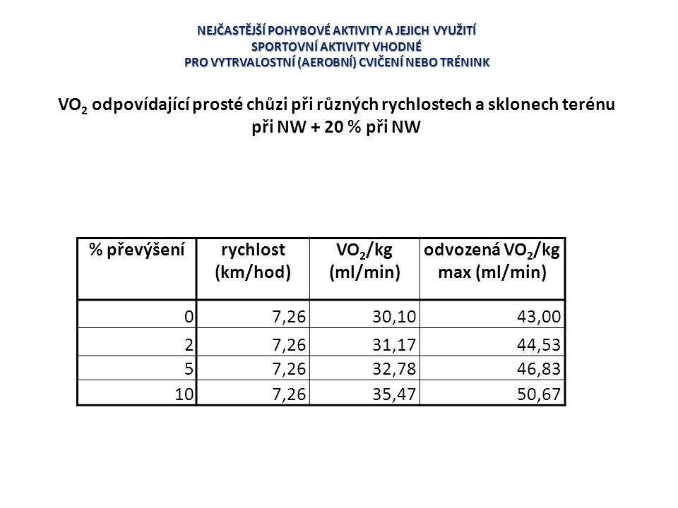 odvozená VO2/kg max (ml/min) 7,26 30,10 43,00 2 31,17 44,53 5 32,78