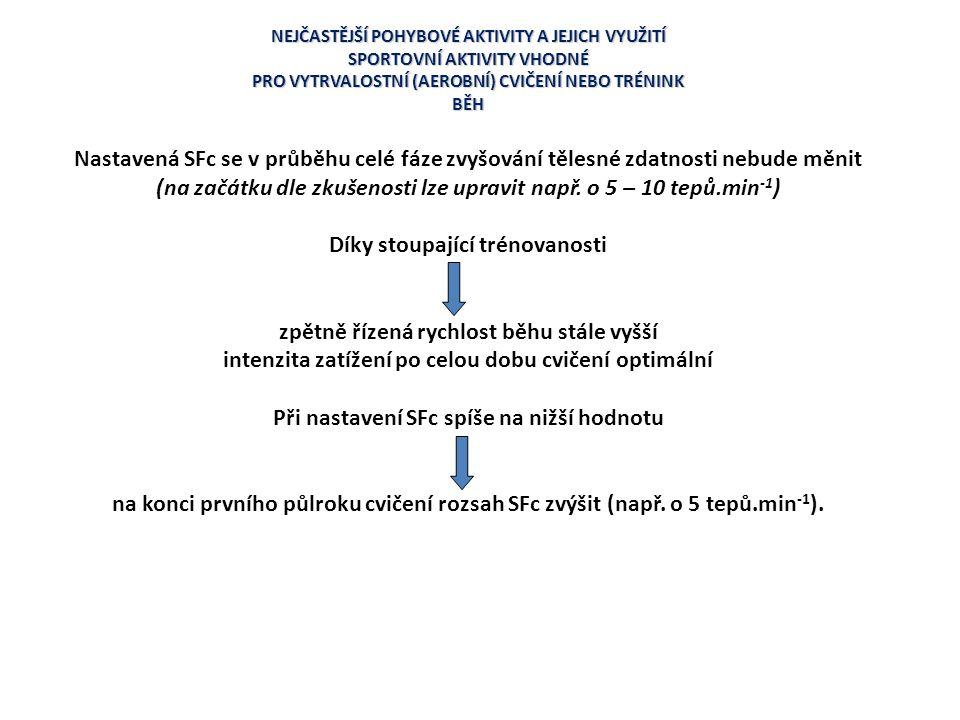 (na začátku dle zkušenosti lze upravit např. o 5 – 10 tepů.min-1)