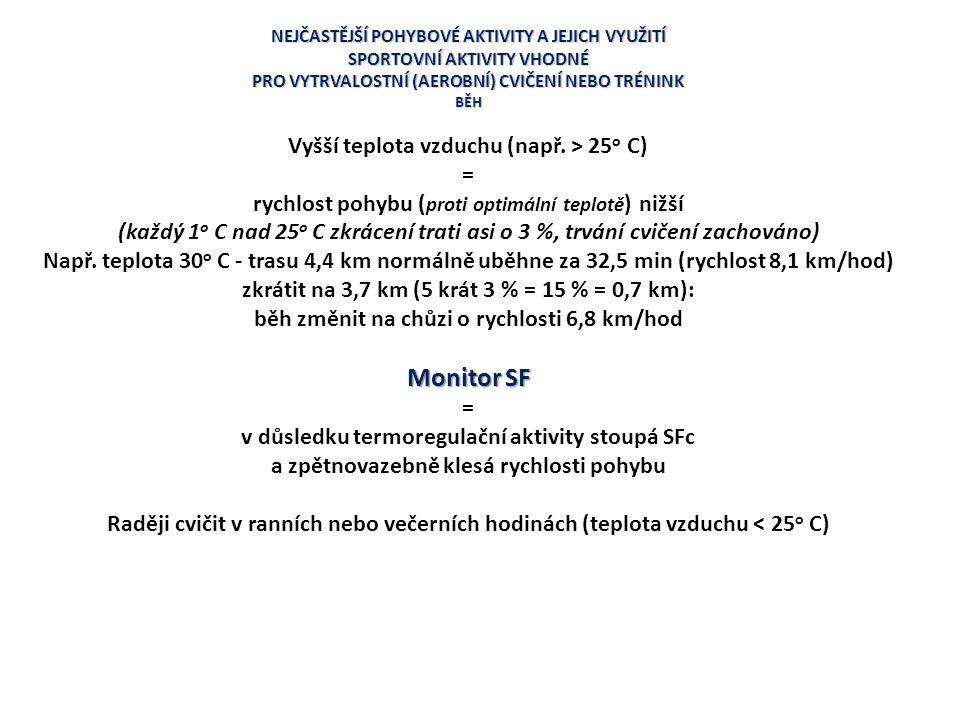 Monitor SF Vyšší teplota vzduchu (např. > 25o C) =