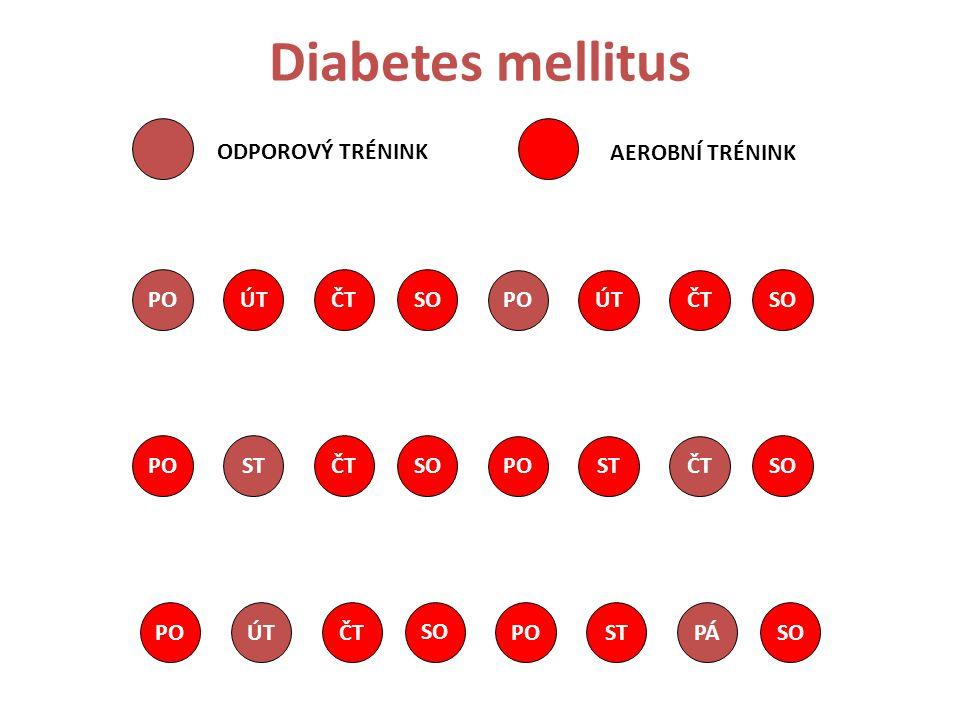 Diabetes mellitus ODPOROVÝ TRÉNINK AEROBNÍ TRÉNINK PO ÚT ČT SO PO ÚT