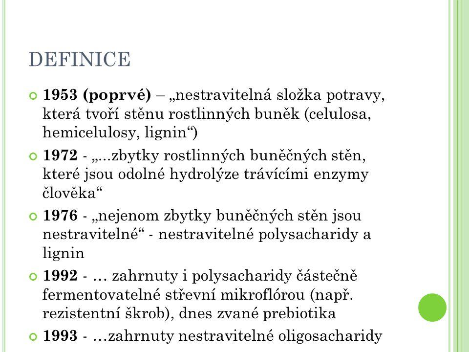 """DEFINICE 1953 (poprvé) – """"nestravitelná složka potravy, která tvoří stěnu rostlinných buněk (celulosa, hemicelulosy, lignin )"""