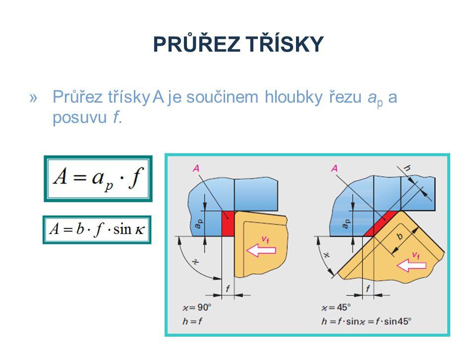 Průřez třísky Průřez třísky A je součinem hloubky řezu ap a posuvu f.