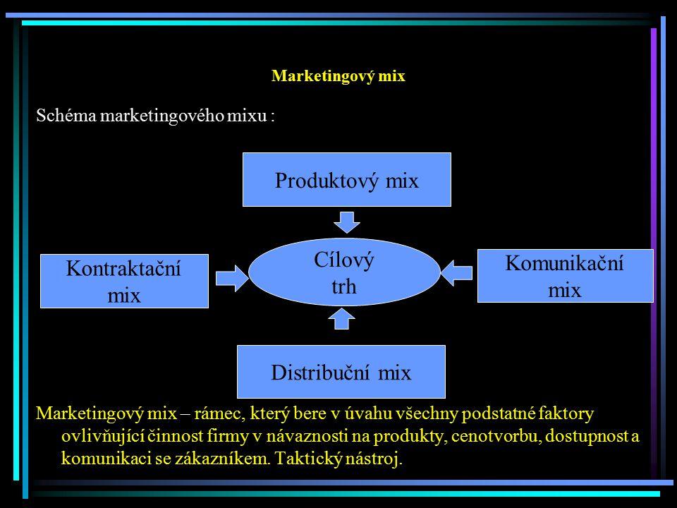 Produktový mix Cílový Komunikační Kontraktační trh mix mix