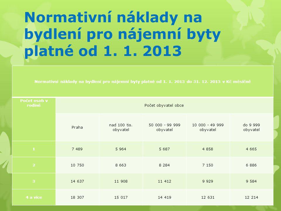 Normativní náklady na bydlení pro nájemní byty platné od 1. 1. 2013