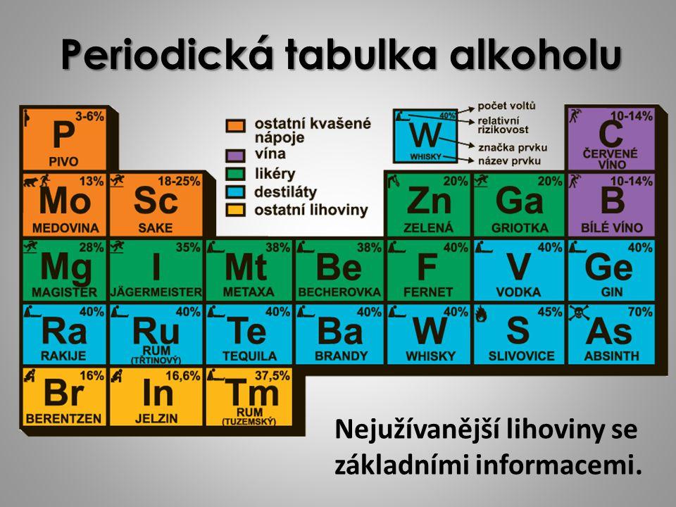 Periodická tabulka alkoholu