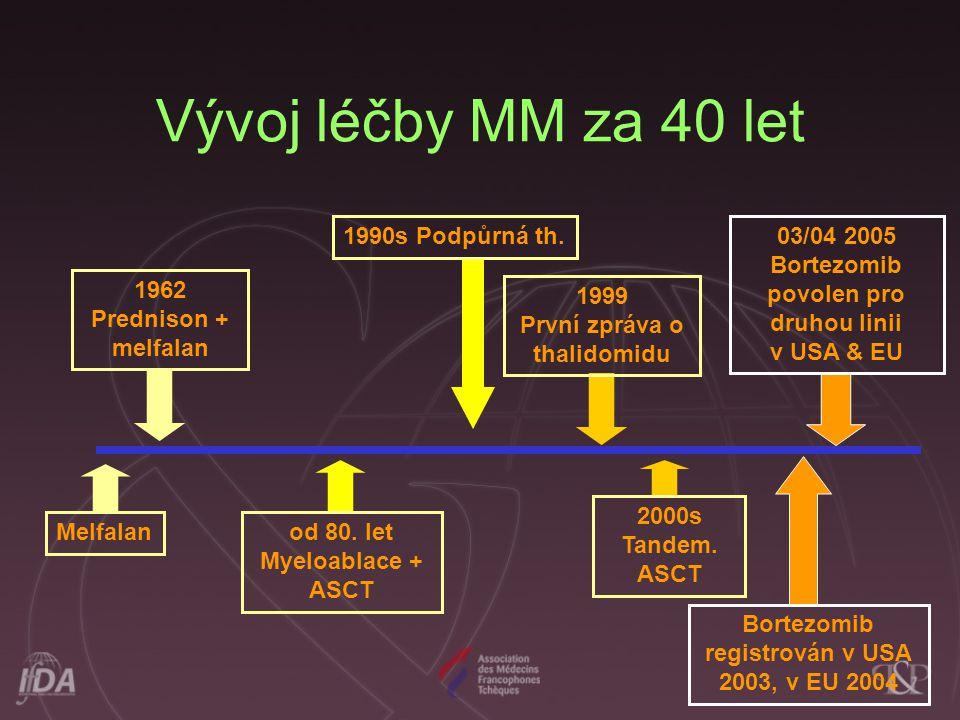 Vývoj léčby MM za 40 let 1990s Podpůrná th.