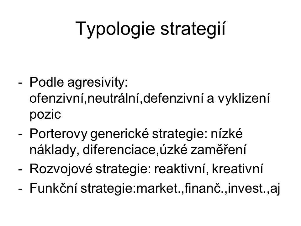 Typologie strategií Podle agresivity: ofenzivní,neutrální,defenzivní a vyklizení pozic.