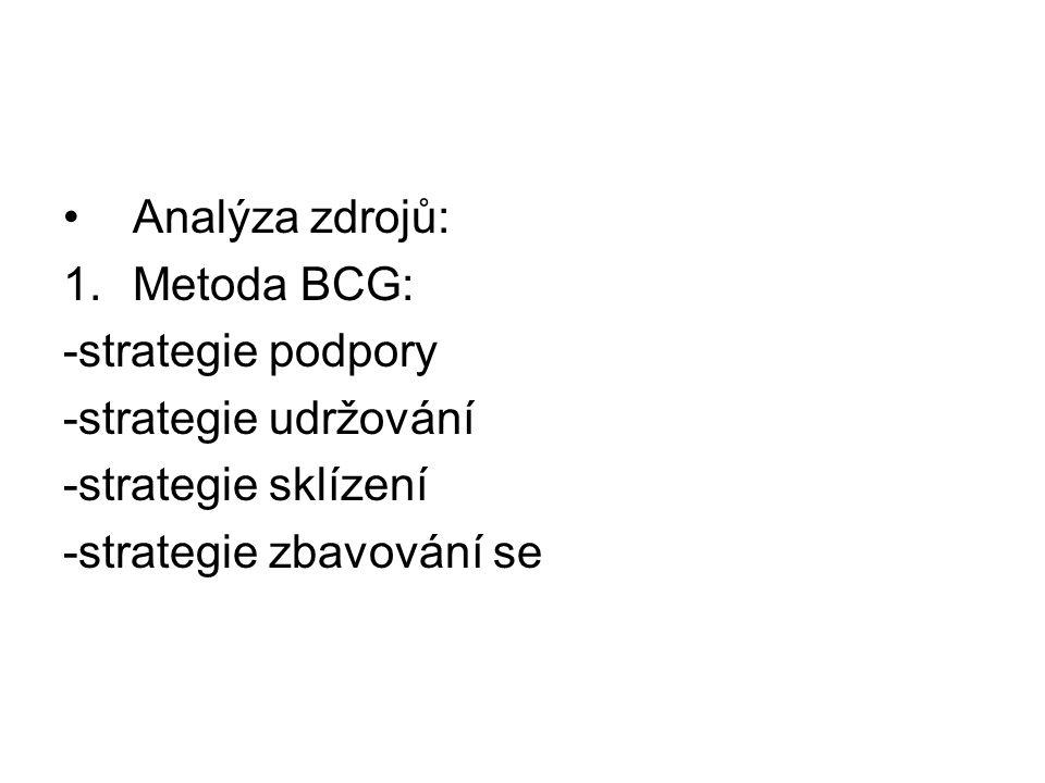 Analýza zdrojů: Metoda BCG: -strategie podpory. -strategie udržování.