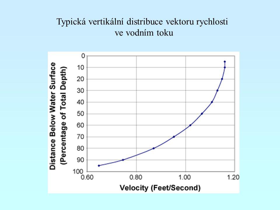 Typická vertikální distribuce vektoru rychlosti