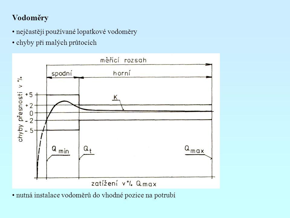 Vodoměry nejčastěji používané lopatkové vodoměry