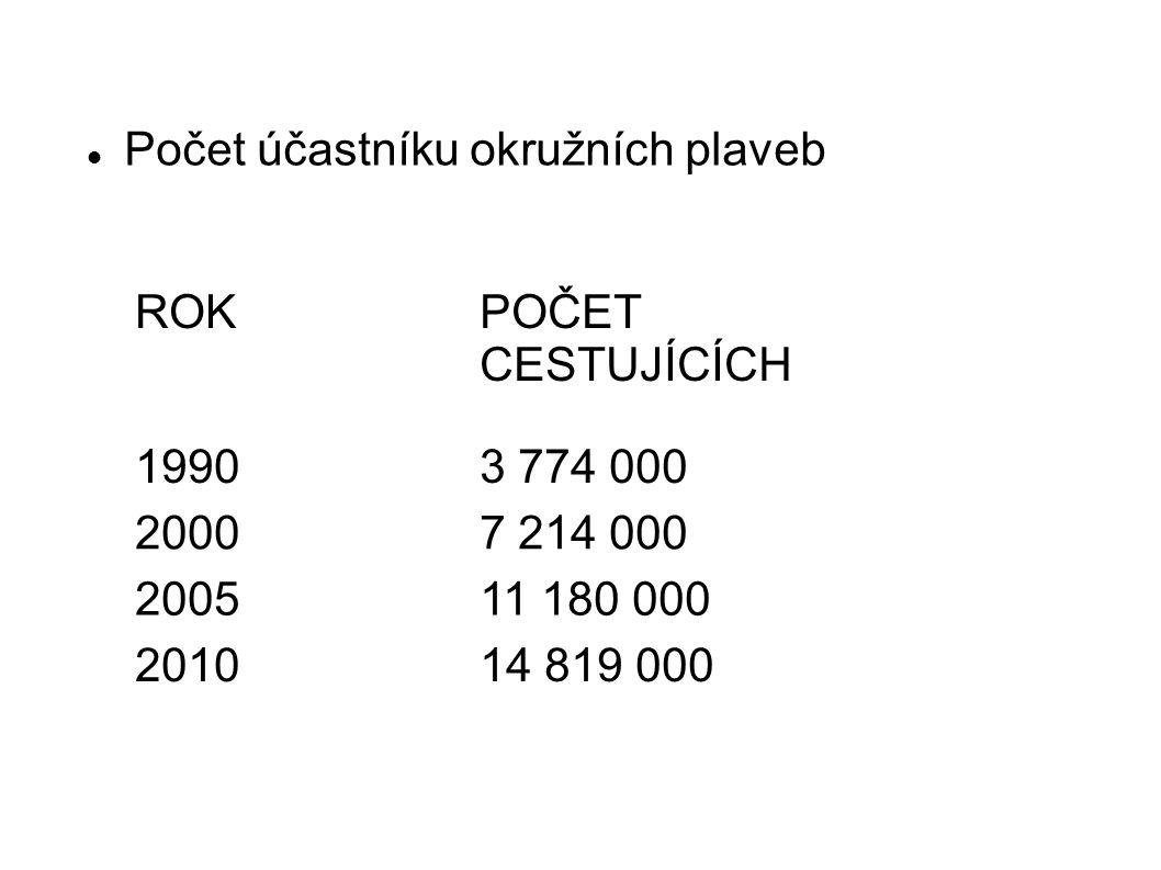 Počet účastníku okružních plaveb