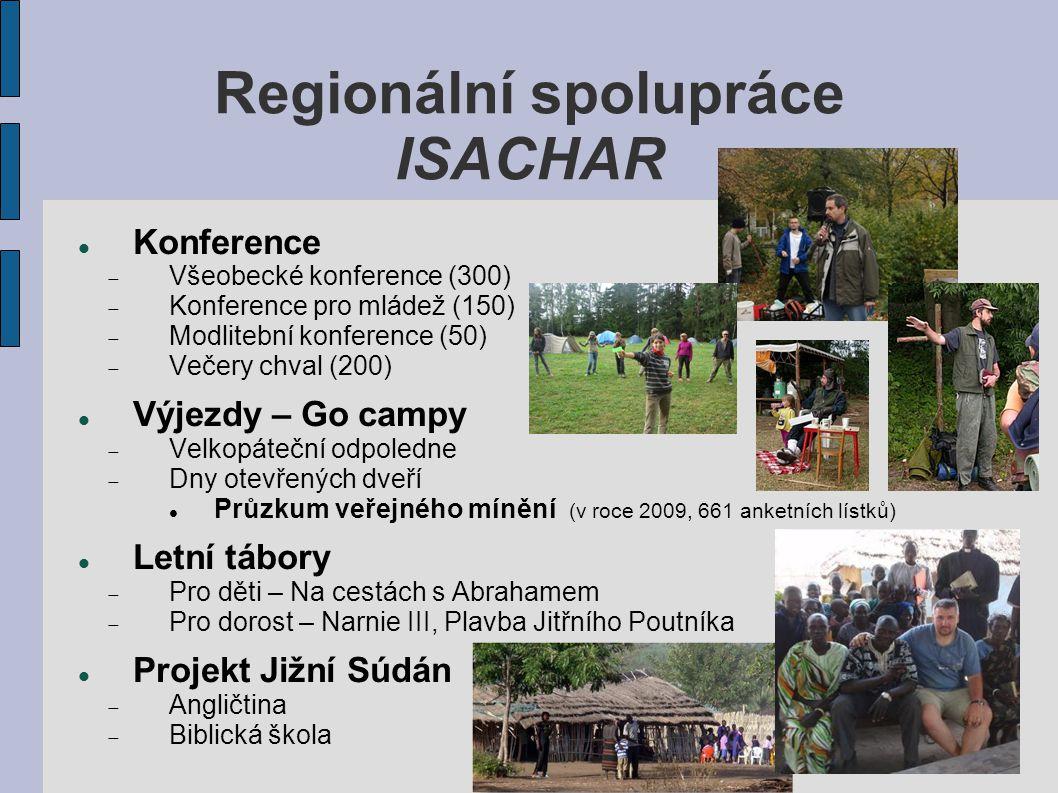 Regionální spolupráce ISACHAR