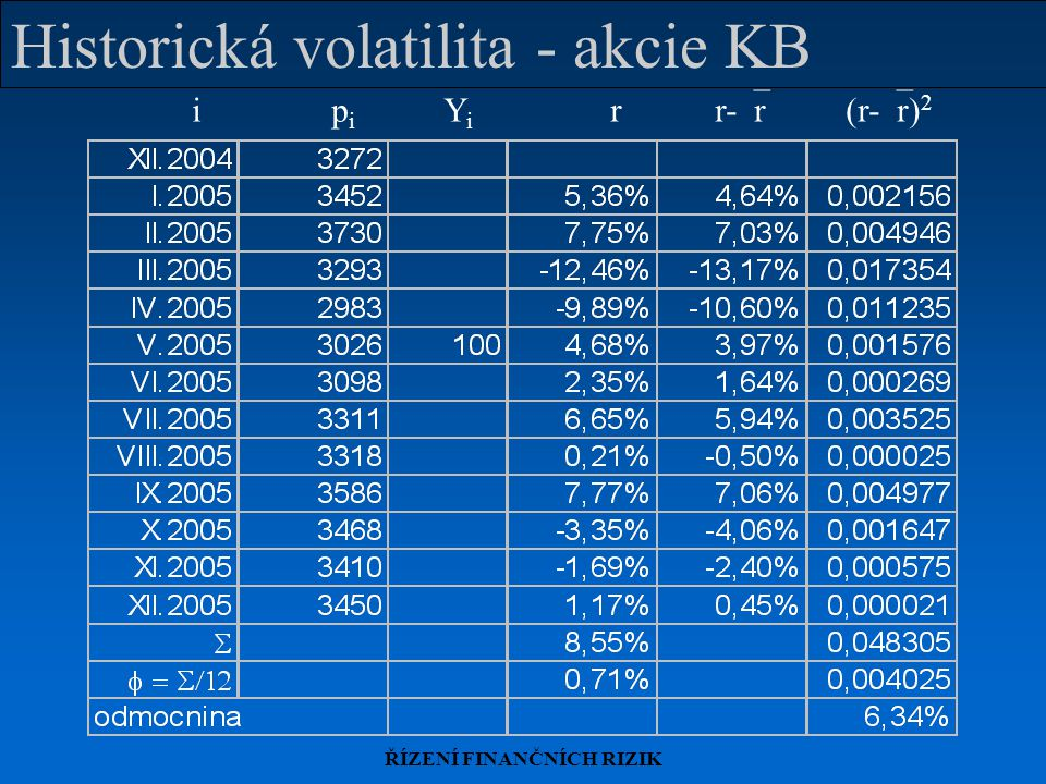 Historická volatilita - akcie KB