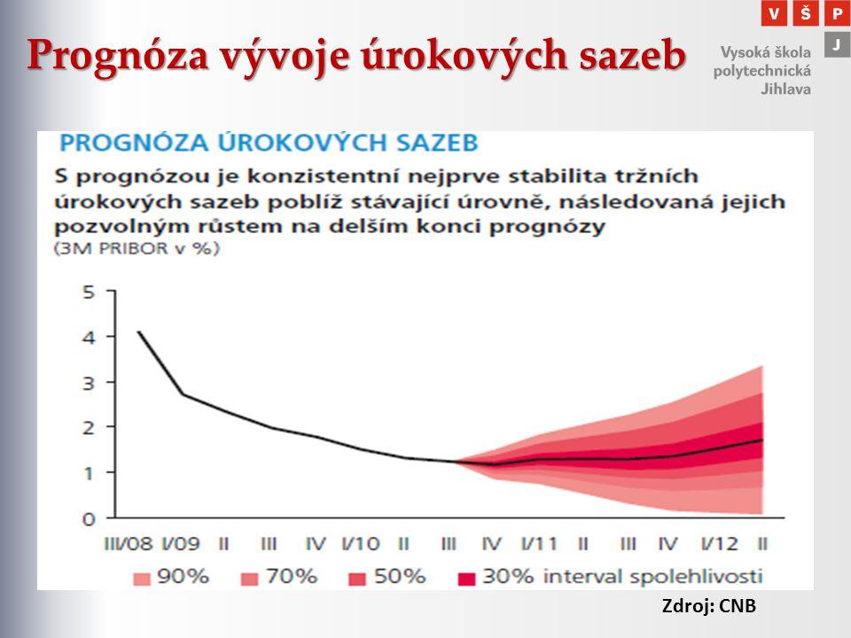Prognóza vývoje úrokových sazeb