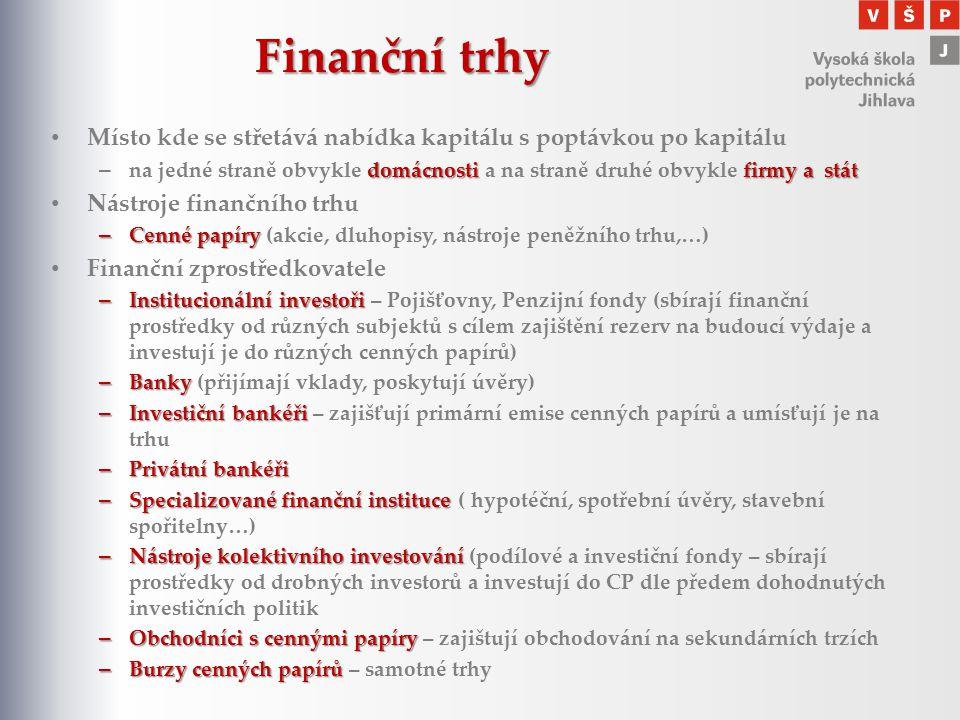 Finanční trhy Místo kde se střetává nabídka kapitálu s poptávkou po kapitálu.